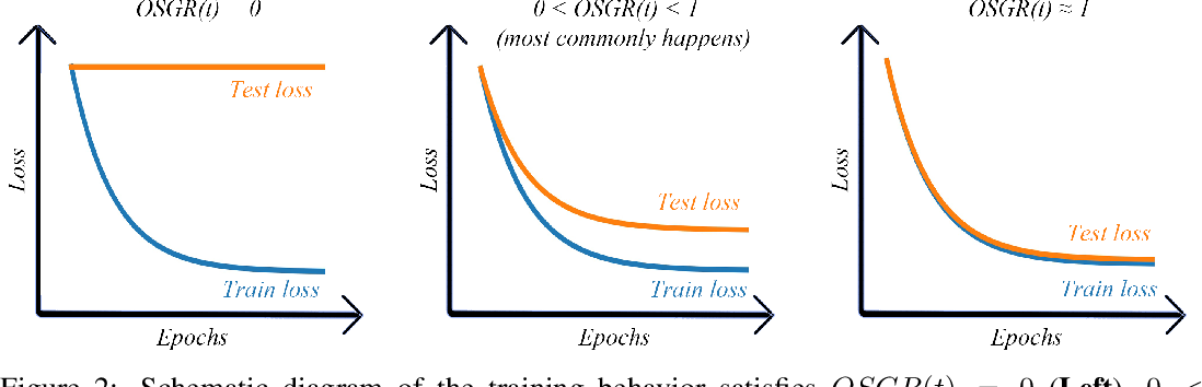 Figure 2 for Understanding Why Neural Networks Generalize Well Through GSNR of Parameters