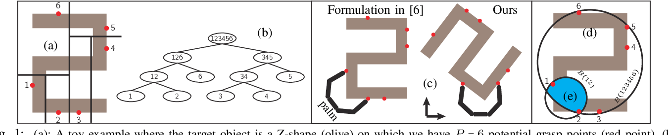 Figure 1 for New Formulation of Mixed-Integer Conic Programming for Globally Optimal Grasp Planning