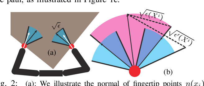 Figure 2 for New Formulation of Mixed-Integer Conic Programming for Globally Optimal Grasp Planning