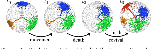 Figure 1 for Small-Variance Nonparametric Clustering on the Hypersphere