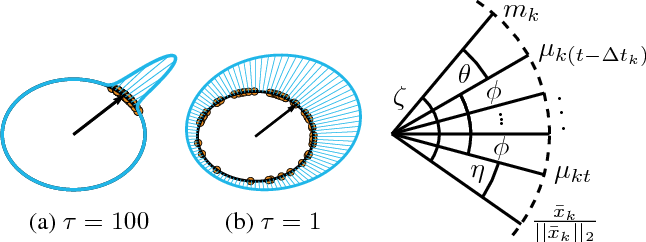 Figure 2 for Small-Variance Nonparametric Clustering on the Hypersphere