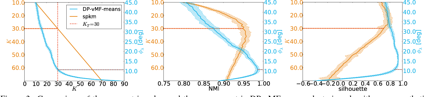 Figure 3 for Small-Variance Nonparametric Clustering on the Hypersphere
