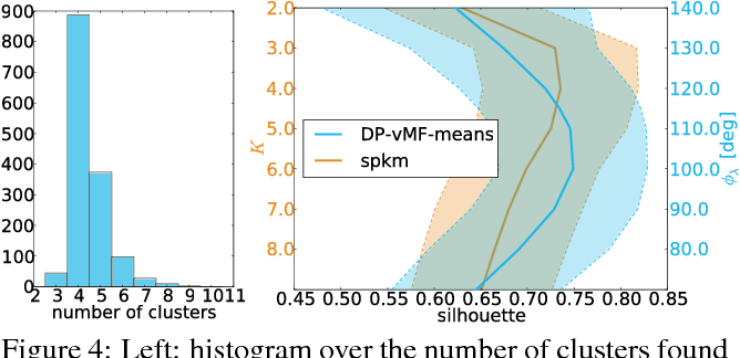 Figure 4 for Small-Variance Nonparametric Clustering on the Hypersphere
