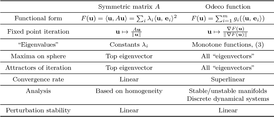 Figure 1 for Eigenvectors of Orthogonally Decomposable Functions