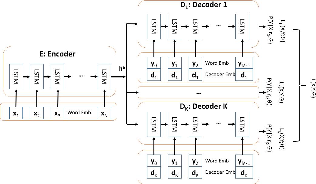 Figure 1 for D-PAGE: Diverse Paraphrase Generation