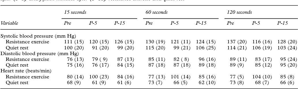 Table 1 Means (SD) for blood pressure and heart rate during the two minute