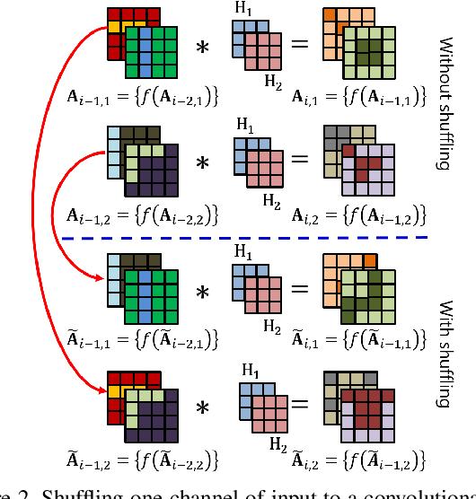 Figure 2 for Unit Impulse Response as an Explainer of Redundancy in a Deep Convolutional Neural Network