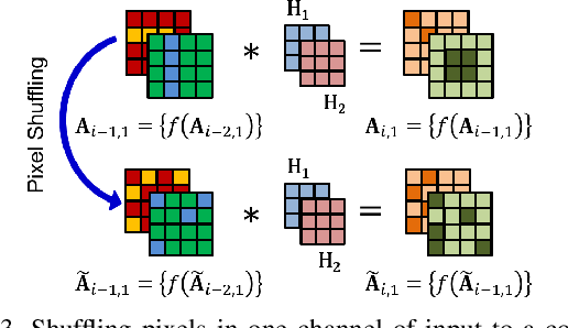 Figure 3 for Unit Impulse Response as an Explainer of Redundancy in a Deep Convolutional Neural Network