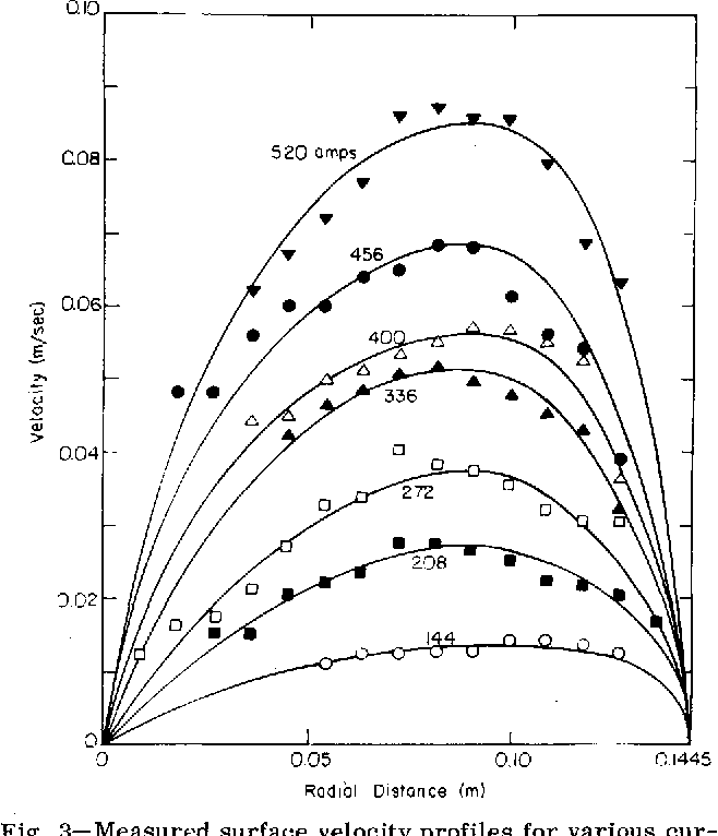 Figure 1 From Fluid Velocities In Induction Melting Furnaces Part
