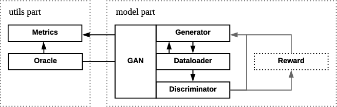 Figure 1 for Texygen: A Benchmarking Platform for Text Generation Models
