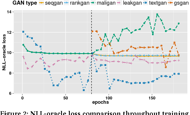 Figure 3 for Texygen: A Benchmarking Platform for Text Generation Models
