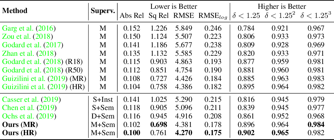 Figure 2 for Semantically-Guided Representation Learning for Self-Supervised Monocular Depth