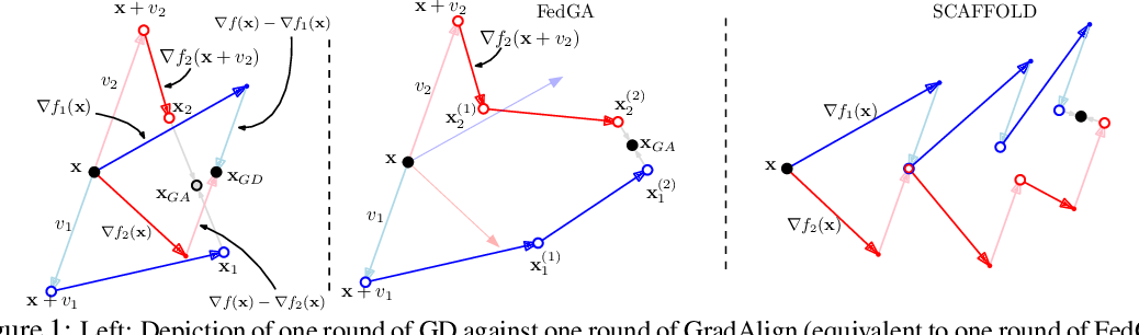 Figure 1 for Implicit Gradient Alignment in Distributed and Federated Learning
