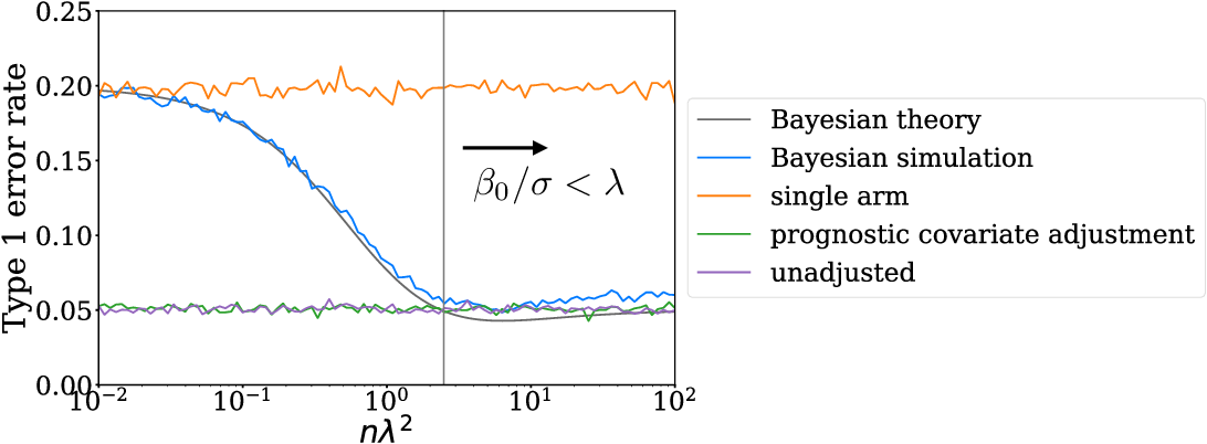 Figure 4 for Bayesian prognostic covariate adjustment