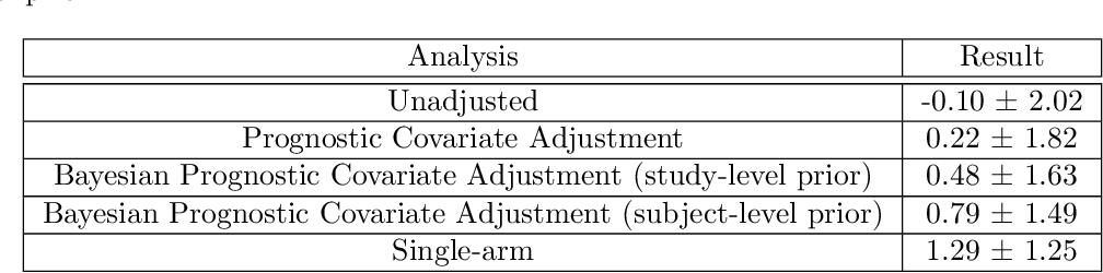 Figure 2 for Bayesian prognostic covariate adjustment