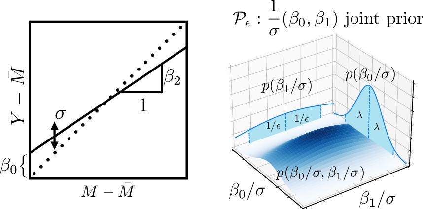 Figure 1 for Bayesian prognostic covariate adjustment