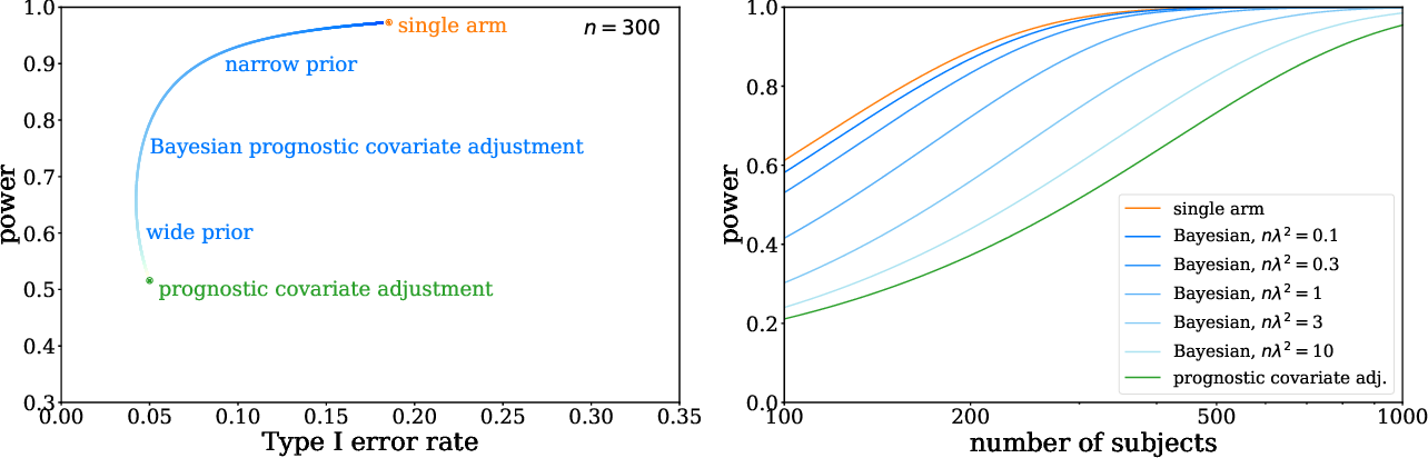 Figure 3 for Bayesian prognostic covariate adjustment