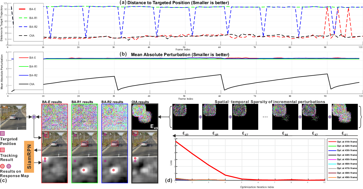 Figure 1 for SPARK: Spatial-aware Online Incremental Attack Against Visual Tracking