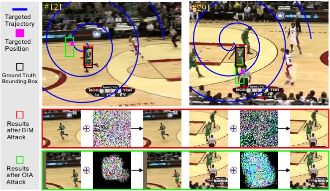 Figure 3 for SPARK: Spatial-aware Online Incremental Attack Against Visual Tracking