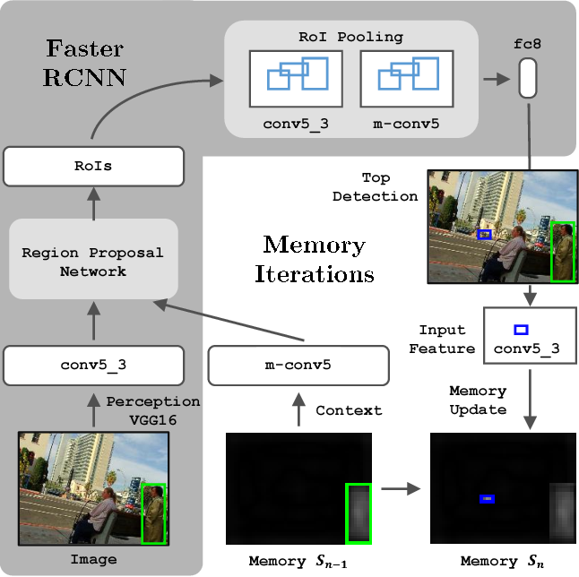 Figure 3 for Spatial Memory for Context Reasoning in Object Detection