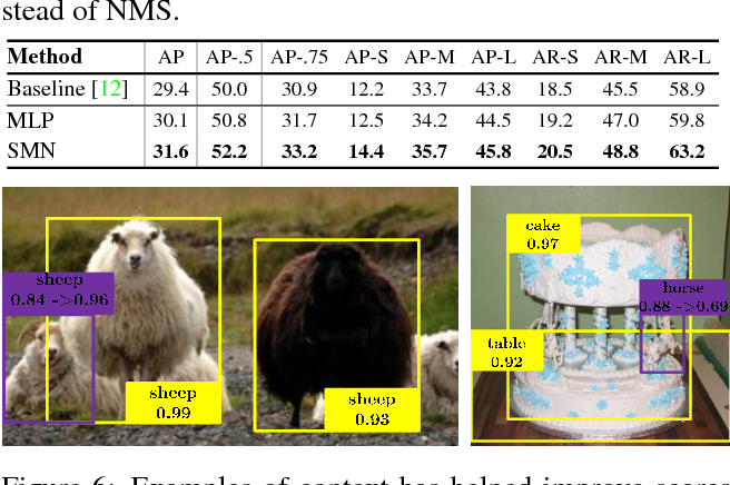 Figure 4 for Spatial Memory for Context Reasoning in Object Detection