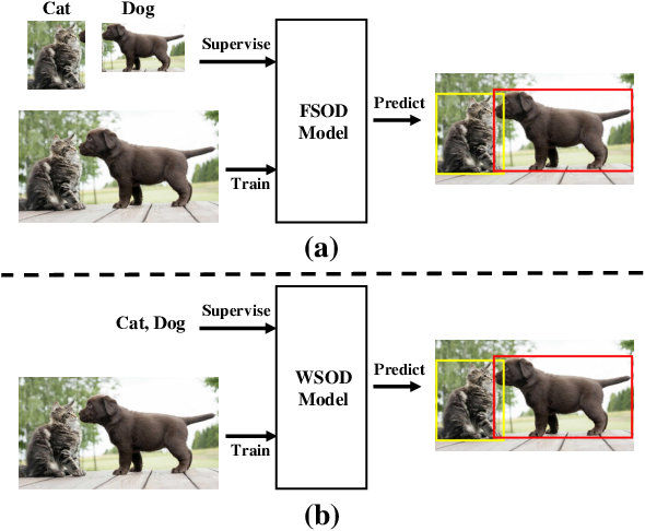 Figure 1 for Deep Learning for Weakly-Supervised Object Detection and Object Localization: A Survey