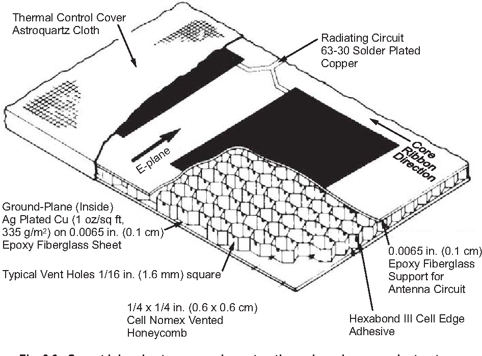Figure 6-9 from Spaceborne SAR Antennas for Earth Science - Semantic