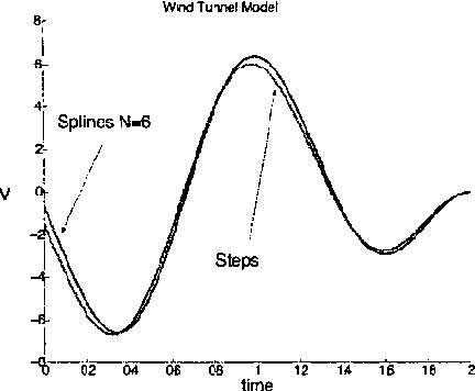 Figure 1: Minimum proper auxiliary signal for Example 1 using steps and 6 spline intervals.