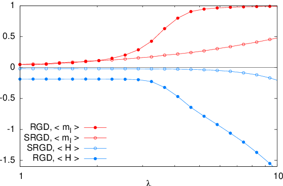 Figure 4 for How to iron out rough landscapes and get optimal performances: Replicated Gradient Descent and its application to tensor PCA