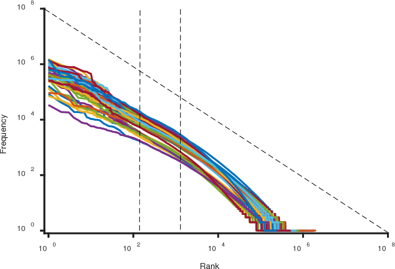 Figure 1 for Zipf's law in 50 languages: its structural pattern, linguistic interpretation, and cognitive motivation