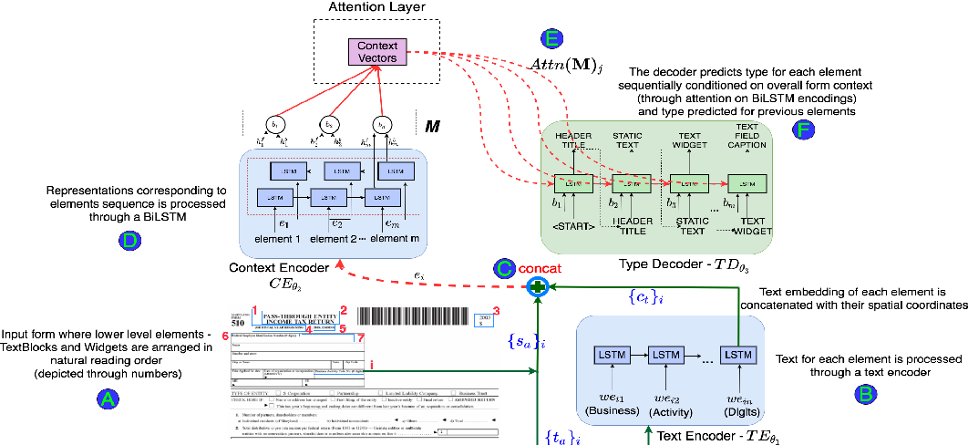 Figure 3 for Form2Seq : A Framework for Higher-Order Form Structure Extraction
