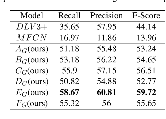 Figure 4 for Form2Seq : A Framework for Higher-Order Form Structure Extraction