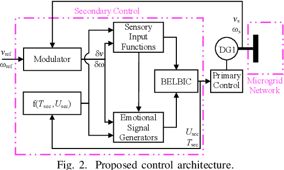 Figure 2 for Adaptive Intelligent Secondary Control of Microgrids Using a Biologically-Inspired Reinforcement Learning
