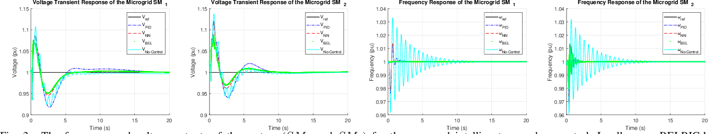 Figure 3 for Adaptive Intelligent Secondary Control of Microgrids Using a Biologically-Inspired Reinforcement Learning