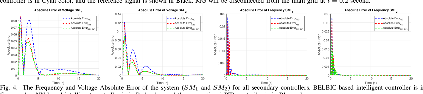 Figure 4 for Adaptive Intelligent Secondary Control of Microgrids Using a Biologically-Inspired Reinforcement Learning