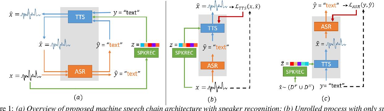 Figure 1 for Machine Speech Chain with One-shot Speaker Adaptation