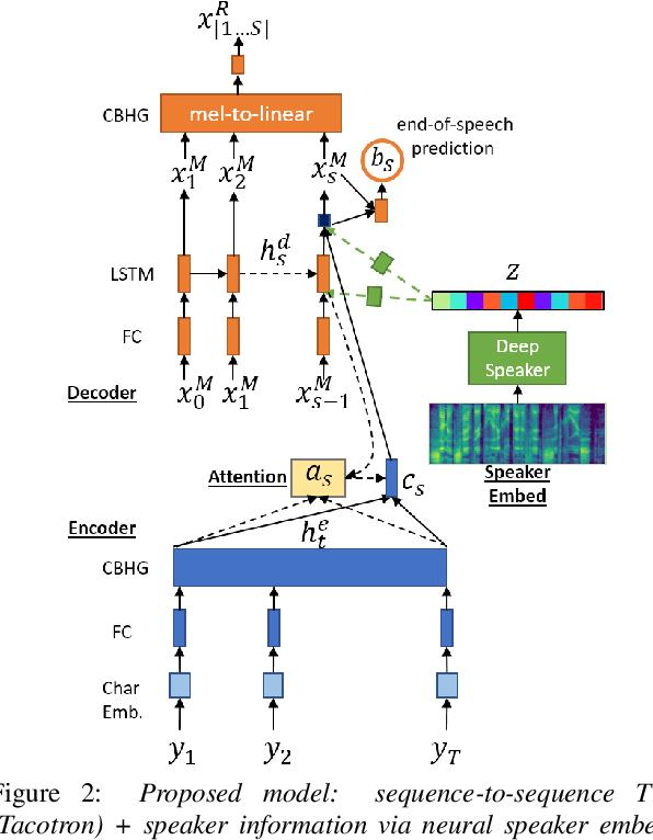 Figure 3 for Machine Speech Chain with One-shot Speaker Adaptation