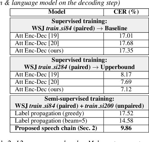 Figure 2 for Machine Speech Chain with One-shot Speaker Adaptation