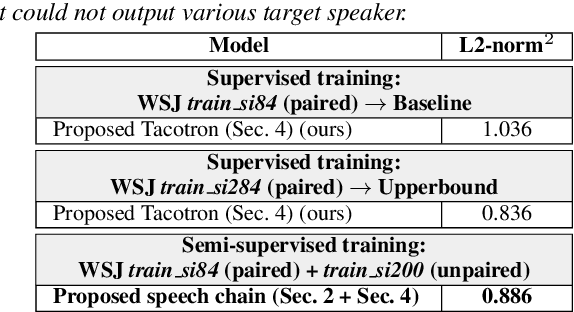 Figure 4 for Machine Speech Chain with One-shot Speaker Adaptation