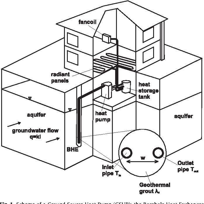 Efficiency Of Closed Loop Geothermal Heat Pumps A Sensitivity