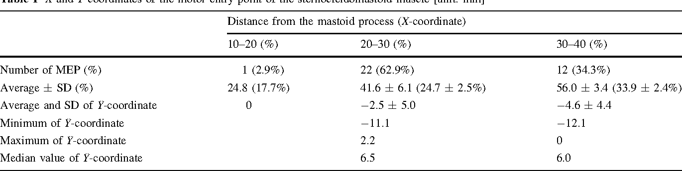Table 1 X and Y coordinates of the motor entry point of the sternocleidomastoid muscle [unit: mm]