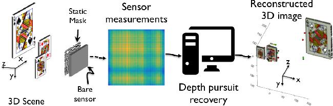 Figure 1 for Toward Depth Estimation Using Mask-Based Lensless Cameras