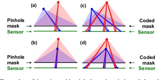 Figure 2 for Toward Depth Estimation Using Mask-Based Lensless Cameras