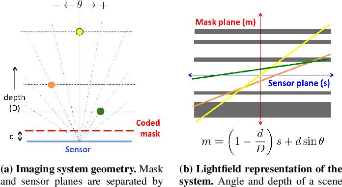 Figure 3 for Toward Depth Estimation Using Mask-Based Lensless Cameras