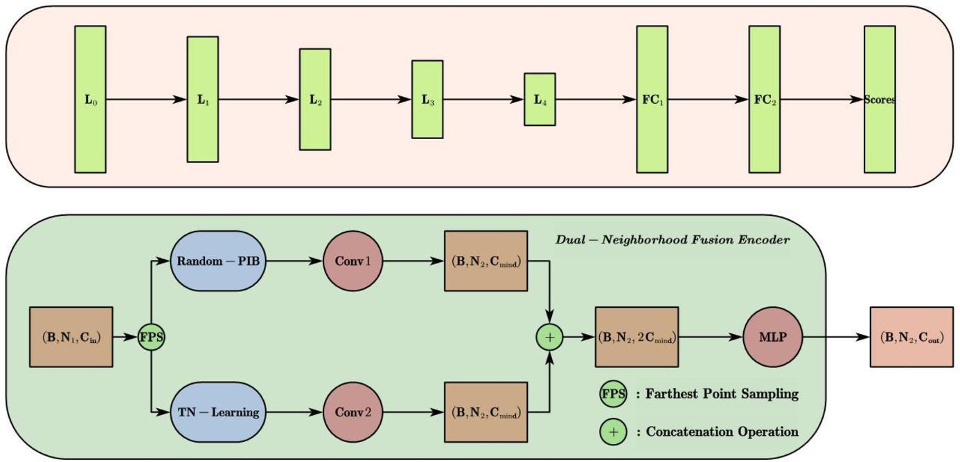 Figure 1 for Dual-Neighborhood Deep Fusion Network for Point Cloud Analysis