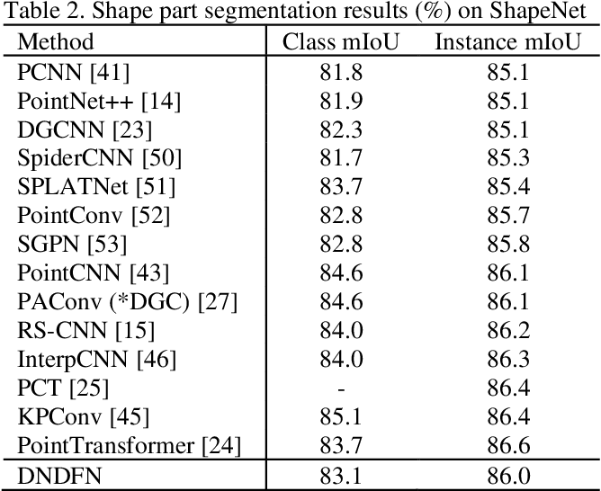 Figure 3 for Dual-Neighborhood Deep Fusion Network for Point Cloud Analysis