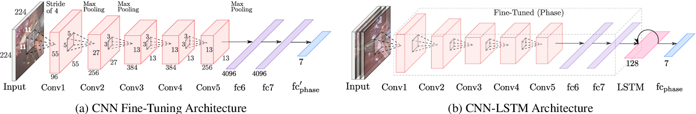 Figure 3 for Less is More: Surgical Phase Recognition with Less Annotations through Self-Supervised Pre-training of CNN-LSTM Networks