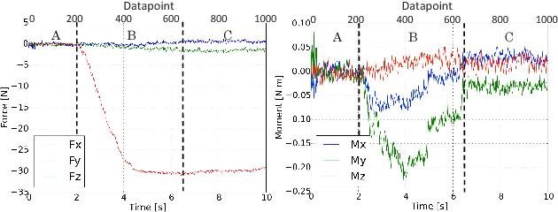 Figure 1 for Experimental Force-Torque Dataset for Robot Learning of Multi-Shape Insertion