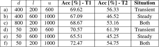 Figure 2 for Experimental Force-Torque Dataset for Robot Learning of Multi-Shape Insertion