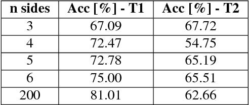 Figure 4 for Experimental Force-Torque Dataset for Robot Learning of Multi-Shape Insertion